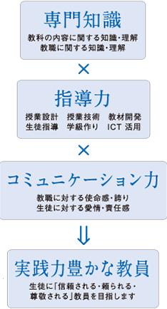 技術・情報教員養成コース