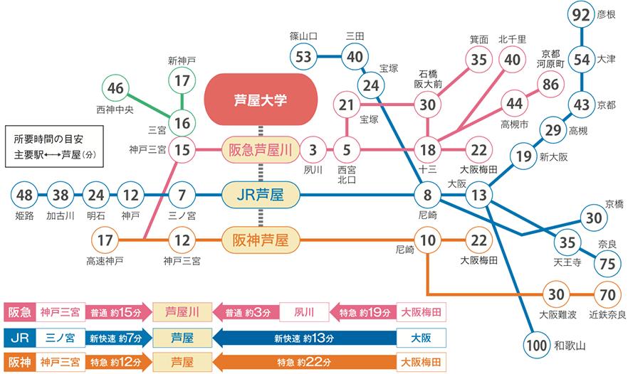 各駅からの所要時間